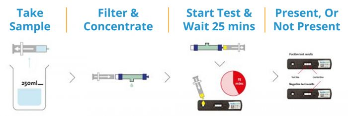 How to use our legionella test