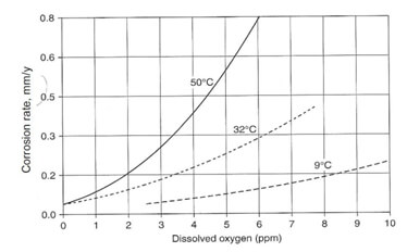 oxygen graph closed loop water systems